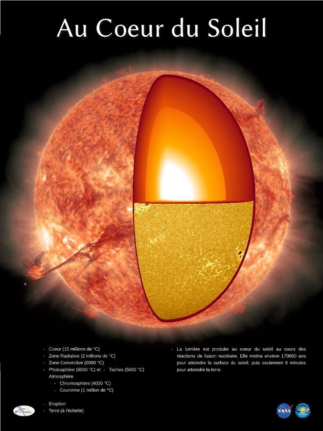 Écorché du Soleil
