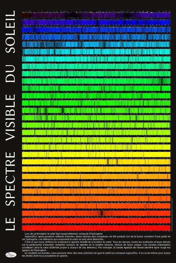 Spectre visible